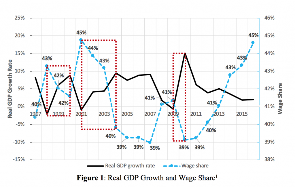 Real GDP Growth and Wage Share