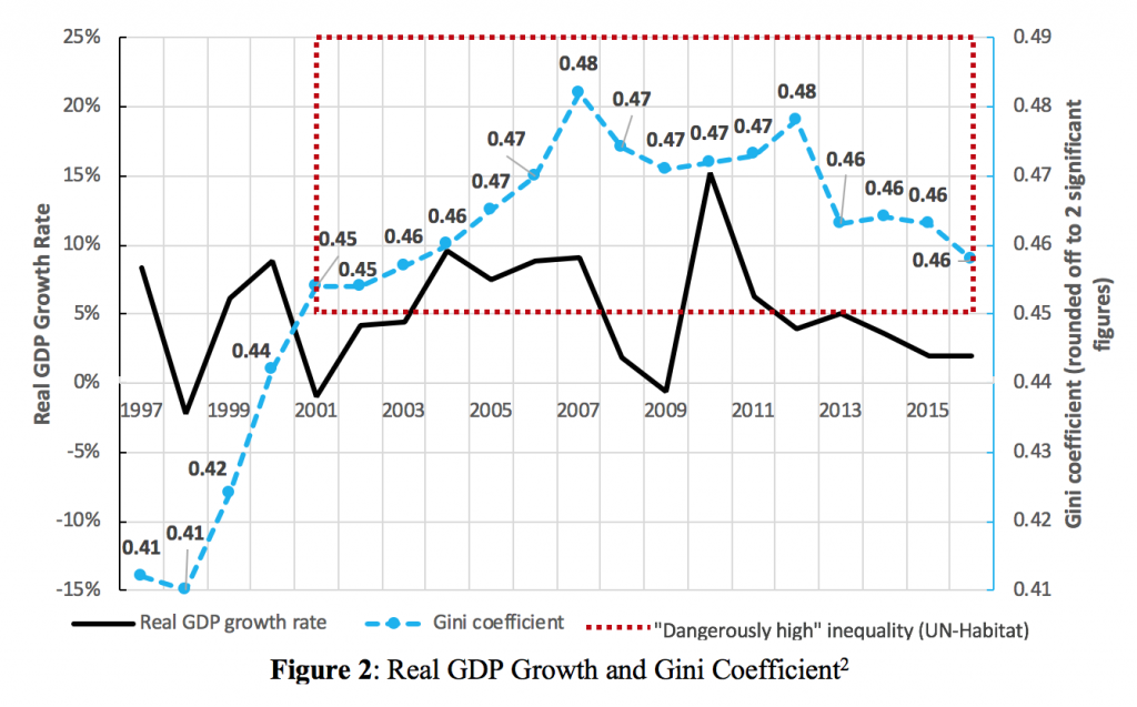 Real GDP Growth and Gini Coefficient
